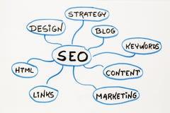 SEO - carte d'esprit d'optimisation de moteur de recherche Images libres de droits