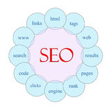 SEO Circular Word Concept Arkivbild