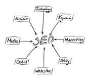 Seo concept Stock Photo