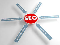 SEO concept, Internet technology. 3D chart. Royalty Free Stock Image