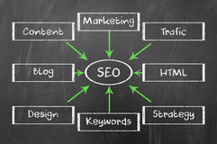 SEO diagram Stock Image