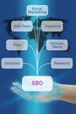 SEO Engine-Optimierung lizenzfreies stockbild