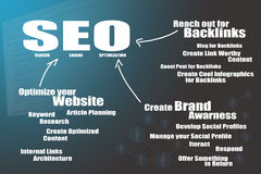 SEO flow chart. A diagram showing three main actions and some of the sub actions in terms of optimizing your website, acquiring links to your website and social Royalty Free Stock Photos