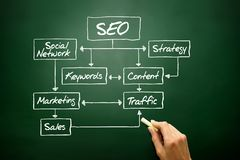SEO flow chart concept, business strategy Royalty Free Stock Photos