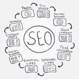 SEO fundamentals - vector doodle internet concept Royalty Free Stock Photography