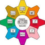 SEO illustrated in cogwheel Stock Photo
