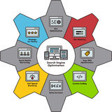 SEO illustration in cogwheel. Icon components of Search Engine Optimization illustrated in colorful cogwheel Stock Images