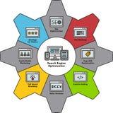 SEO illustration in cogwheel Stock Images