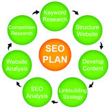 SEO plan. Planning for Search Engine Optimization (SEO) by focusing on certain topics Stock Photo