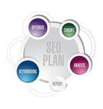 Seo plan circle cycle illustration design Royalty Free Stock Photo