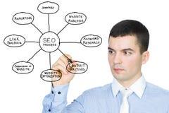 SEO process. Businessman drawing Search Engine Optimization process Stock Photo