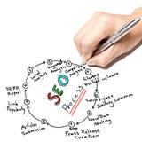 SEO Process Foto de archivo libre de regalías