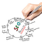 SEO Process. Businessman hand write SEO process on white board Royalty Free Stock Photo