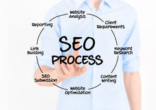 SEO Process Diagram Royalty Free Stock Image