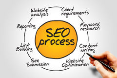 Seo process. Information flow chart, business concept Stock Image