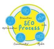 SEO Prozess Lizenzfreie Abbildung