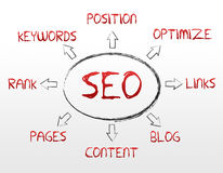 SEO - Search Engine Optimization. High resolution search engine optimization graphic on white background Stock Photo