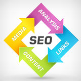 Seo- strategieplan Stock Afbeelding