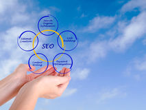 SEO strategies. Presenting diagram of SEO strategies Royalty Free Stock Photography