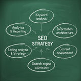 SEO strategy hand write on chalkboard Royalty Free Stock Photography