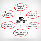 SEO strategy hand write. Search engine optimization strategy plan process hand write illustration Vector Illustration