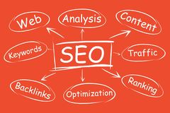 SEO, website promotion promotion in search results. Project Optimization Flowchart stock illustration