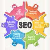 SEO Wheel - optimisation de moteur de recherche Photographie stock libre de droits