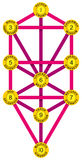 Sephirot and Tree of Life Yellow Magenta Royalty Free Stock Photos