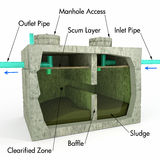 Septic Tank Detail. An illustration with text descriptions of a Septic Tank using a section view to detail the inner process and components Royalty Free Stock Images