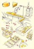 Serowej fabryki ilustracja royalty ilustracja