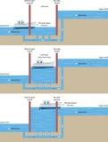 Serratura della nave illustrazione di stock