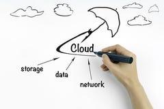 Server della nuvola su un fondo bianco Immagine Stock