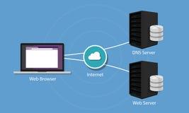 Server för system för DNS-områdesnamn royaltyfri illustrationer