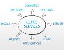 Serviços da nuvem Foto de Stock