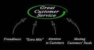 Service à la clientèle grand illustration libre de droits
