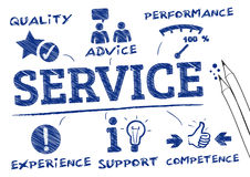 Service concept. Customer service concept, keywords and icons Royalty Free Stock Photography