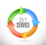 24-7 service cycle sign concept Stock Image