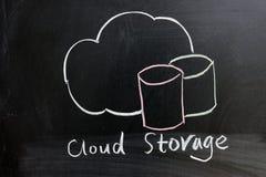 Service de mémoire de nuage photo libre de droits