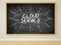 Service de nuage Image stock
