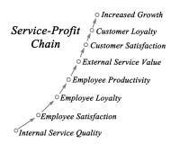 Service Profit Chain. Diagram of Service Profit Chain Stock Image