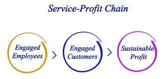 Service-Profit Chain. Diagram of Service-Profit Chain Royalty Free Stock Photo