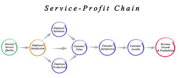 Service Profit Chain Royalty Free Stock Photography