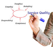 Service Quality business plan on a whiteboard. Hand drawing Service Quality business plan on a whiteboard Vector Illustration