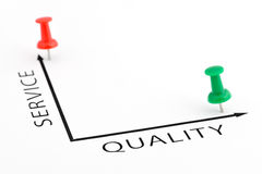 Service Quality chart Royalty Free Stock Photos