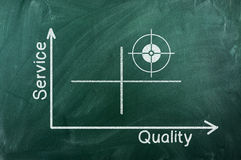Service quality diagram Stock Photos
