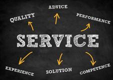 Service support stock photo