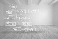 Services flowchart written in bright room Royalty Free Stock Photo
