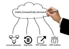 Servicio de la conectividad de los datos Fotos de archivo