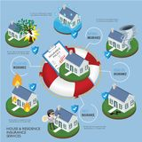 Servicio de la póliza de seguro de la casa y de la residencia La salvación es prot libre illustration