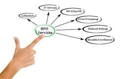 Servizi di BPO Immagini Stock Libere da Diritti